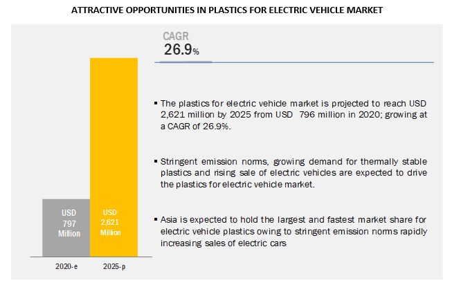 Plastics for Electric Vehicle Market to Witness Astonishing Growth by 2025