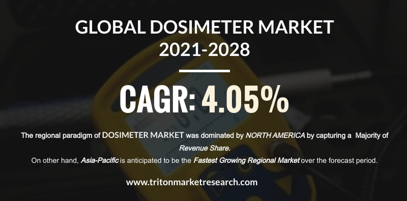 The Global Dosimeter Market Calculated to Surge at $2823.31 Million by 2028