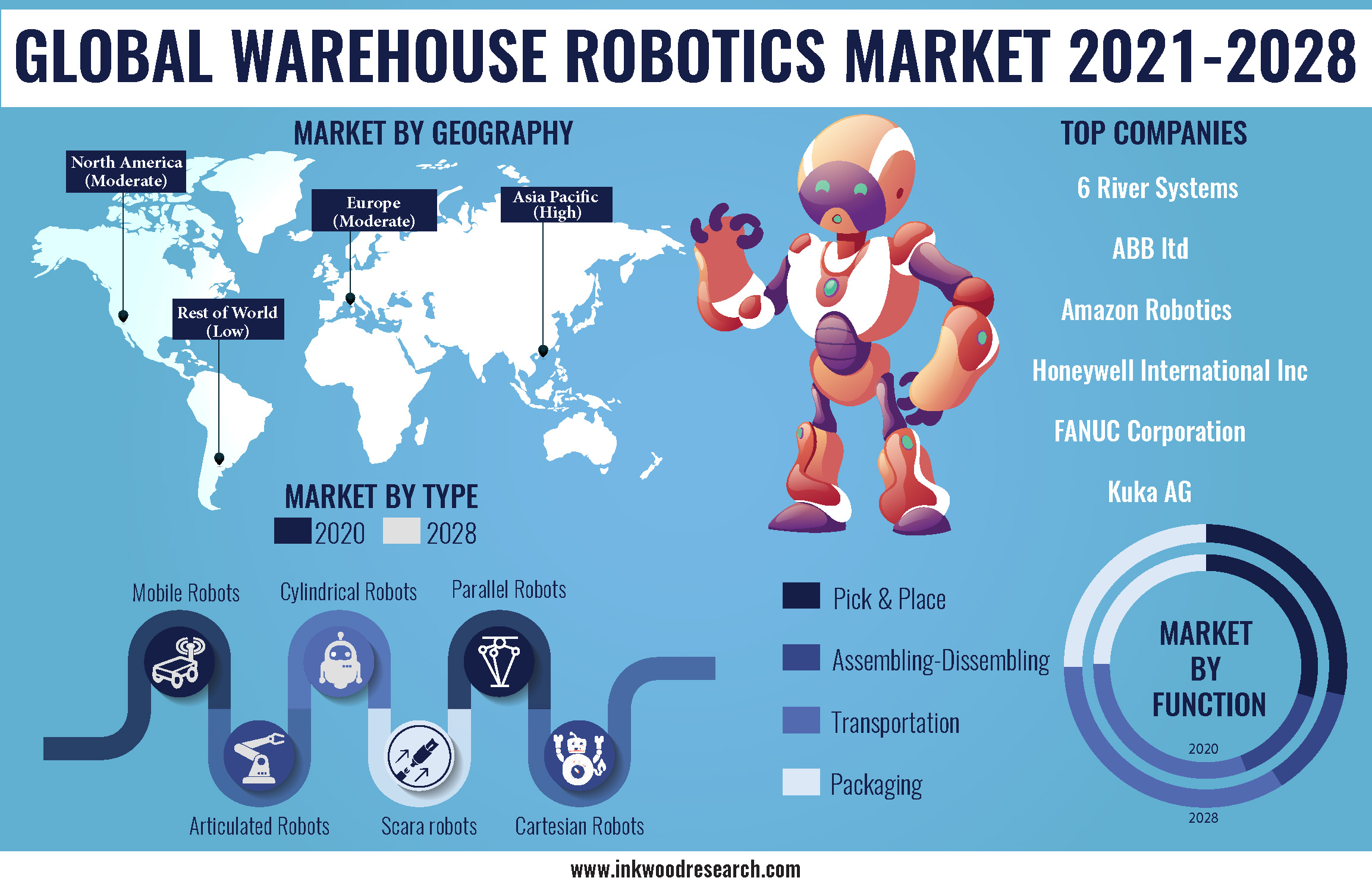 Improved Efficiency with Warehouse Robotics is booming its Demand Worldwide