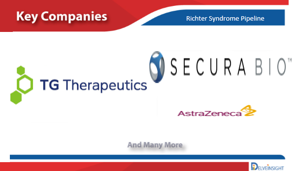 Richter's Syndrome Pipeline Insight 2021 by DelveInsight
