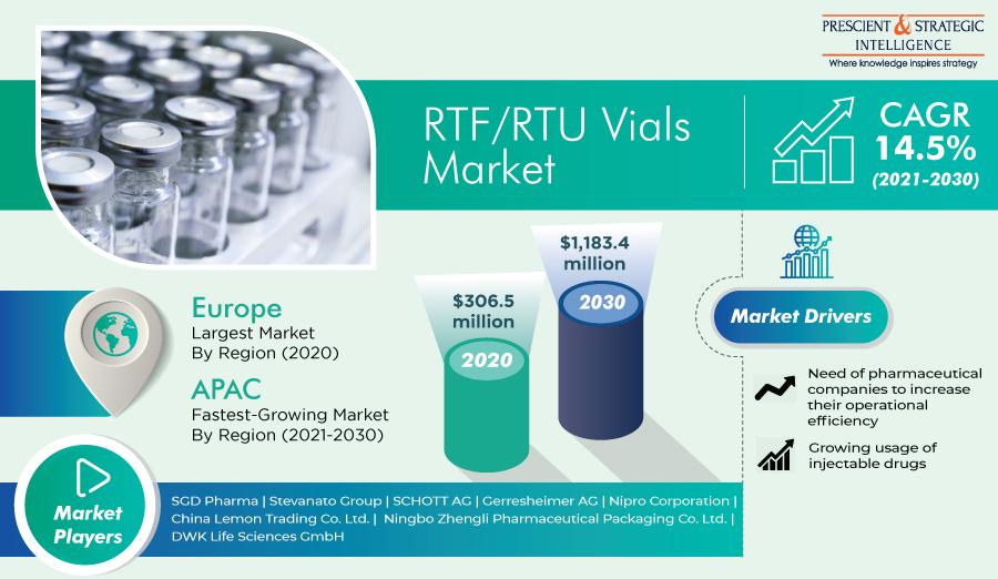 RTF/RTU Vials Market To Register 14.5% CAGR during 2021-2030