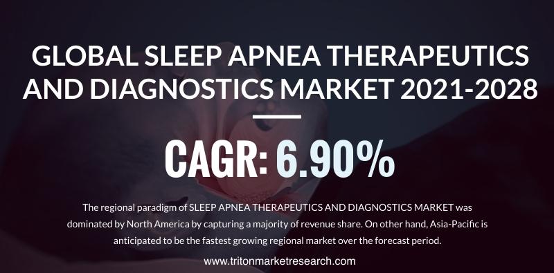 The Global Sleep Apnea Therapeutics and Diagnostics Market to Amount to $8243.2 Million by 2028