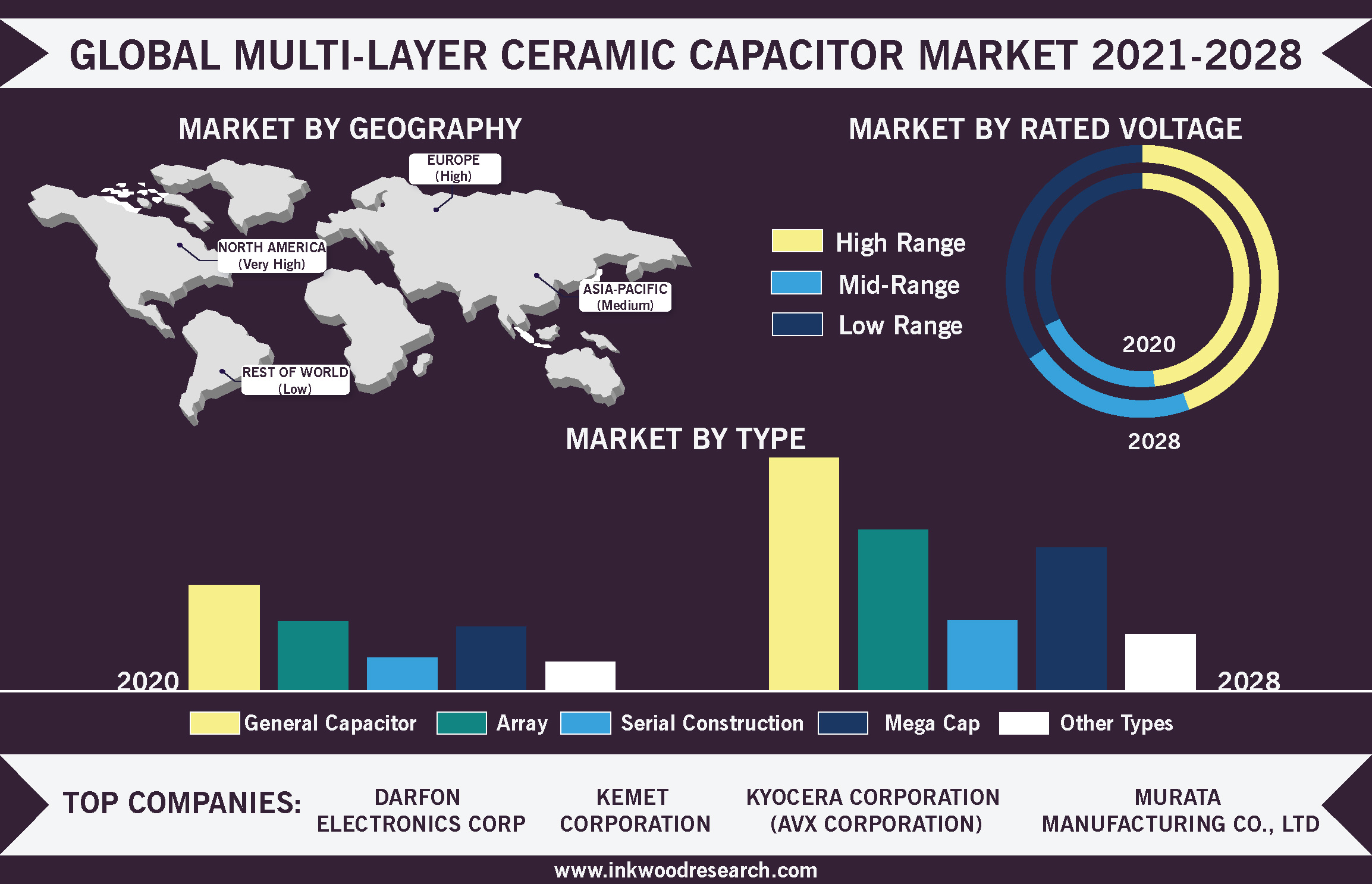 Demand from Consumer Electronics will drive the Global Multi-Layer Ceramic Capacitor Market