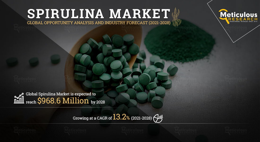 Spirulina Market is Expected to Reach $968.6 Million by 2028, at a CAGR of 13.2% During the Forecast Period of 2021 to 2028 - Exclusive Report by Meticulous Research®