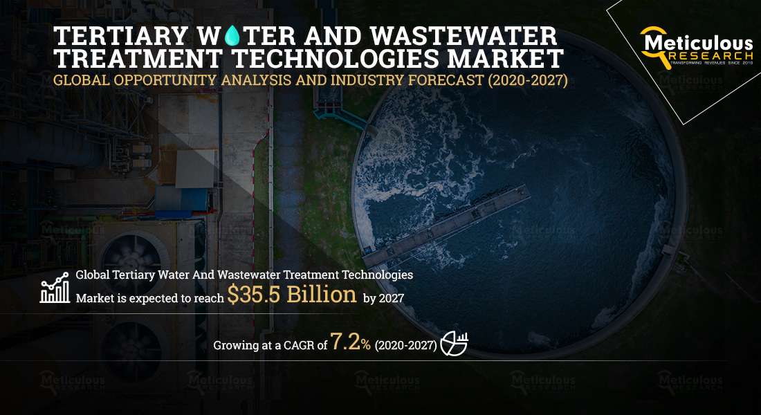 Tertiary Water and Wastewater Treatment Technologies Market is Expected to Reach $35.5 Billion by 2027, at a CAGR of 7.2%% During the Forecast Period of 2020 to 2027