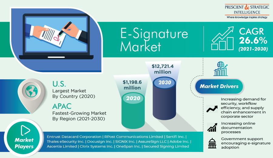 Rapid Digitization in Corporate Sector To Drive E-Signature Demand