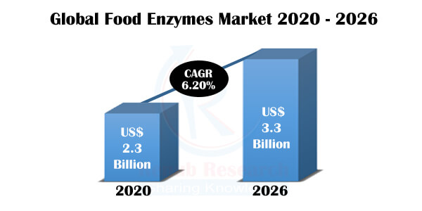 Food Enzymes Market, Impact of COVID-19, By Type, Regions, Companies, Global Forecast by 2026 - Renub Research