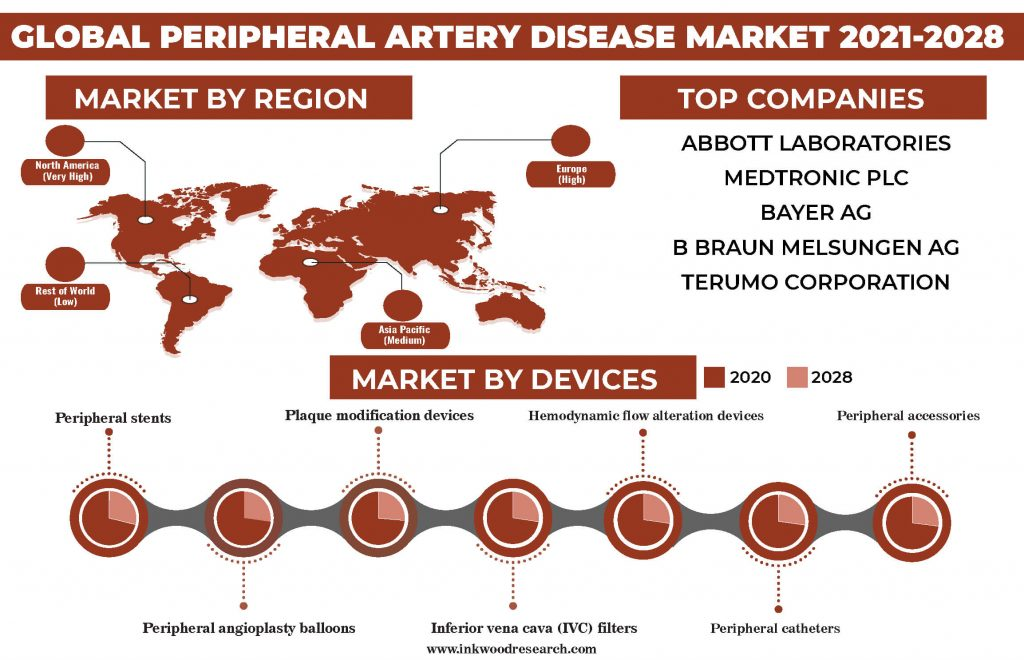 Technological Innovations to Push the Global Peripheral Artery Disease Market
