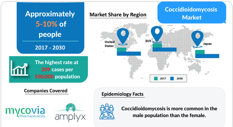 Coccidioidomycosis Market Disease, Treatment and Market Report by DelveInsight