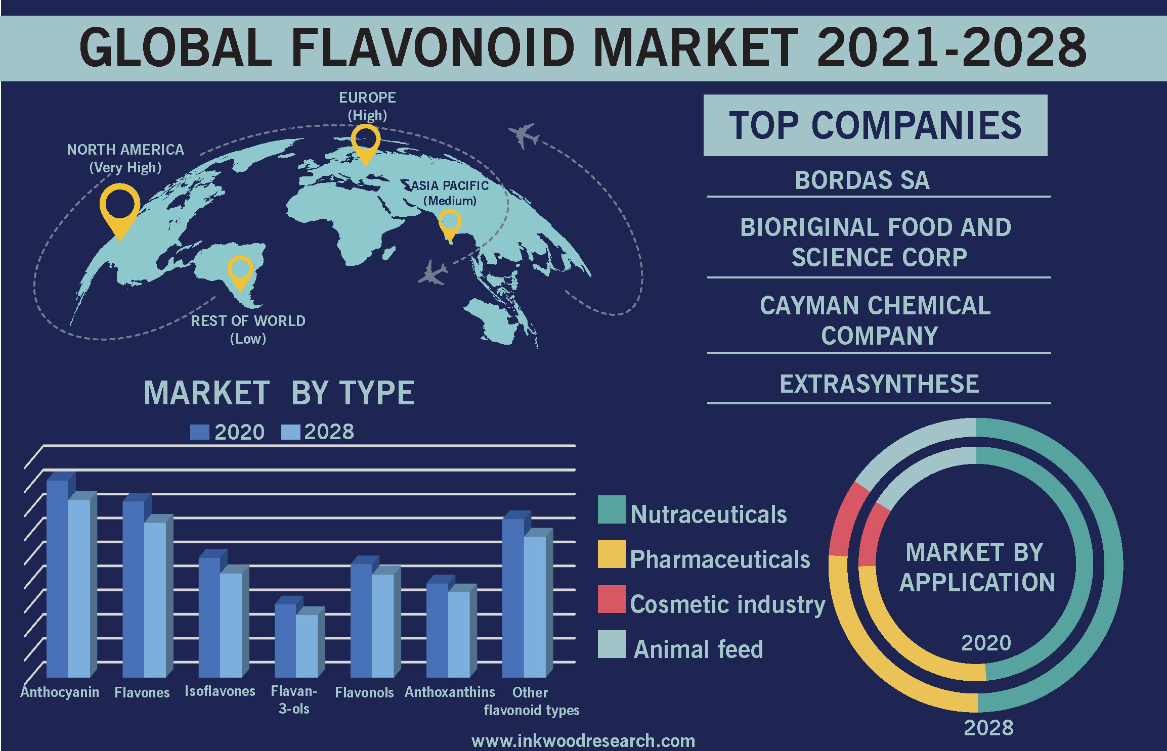 Demand from Emerging Economies to Upturn the Global Flavonoid Market