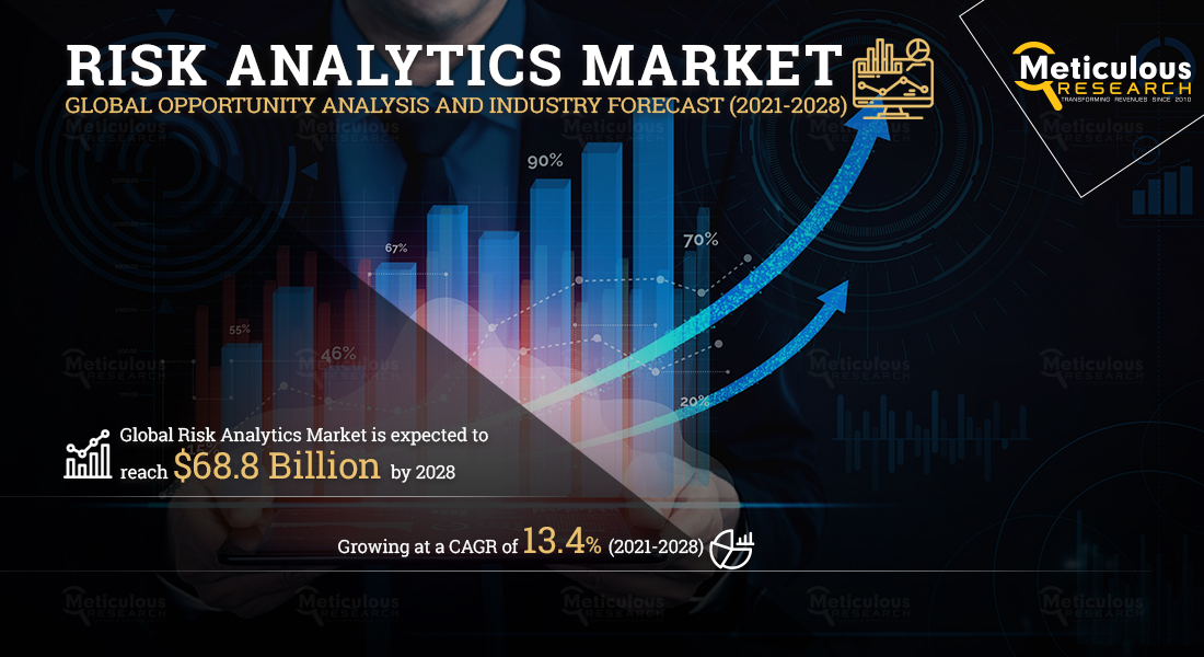 Risk Analytics Market: Meticulous Research® Reveals Why This Market is Growing at a CAGR of 13.4% to Reach $68.8 Billion by 2027