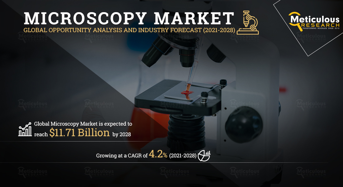 Microscopy Market: Meticulous Research Reveals Why This Market is Growing at a CAGR of 4.2% to Reach $11.71 Billion by 2028
