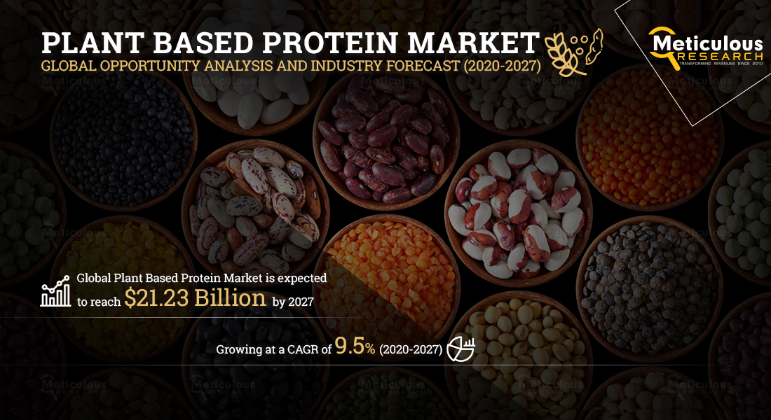 Plant-based Protein Market: Meticulous Research® Reveals Why This Market is Growing at a CAGR of 9.5% to Reach $21.23 Billion by 2027