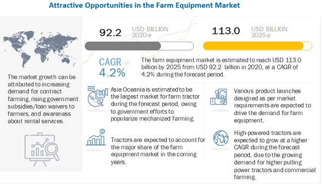 Farm Equipment Market to Witness Astonishing Growth by 2025