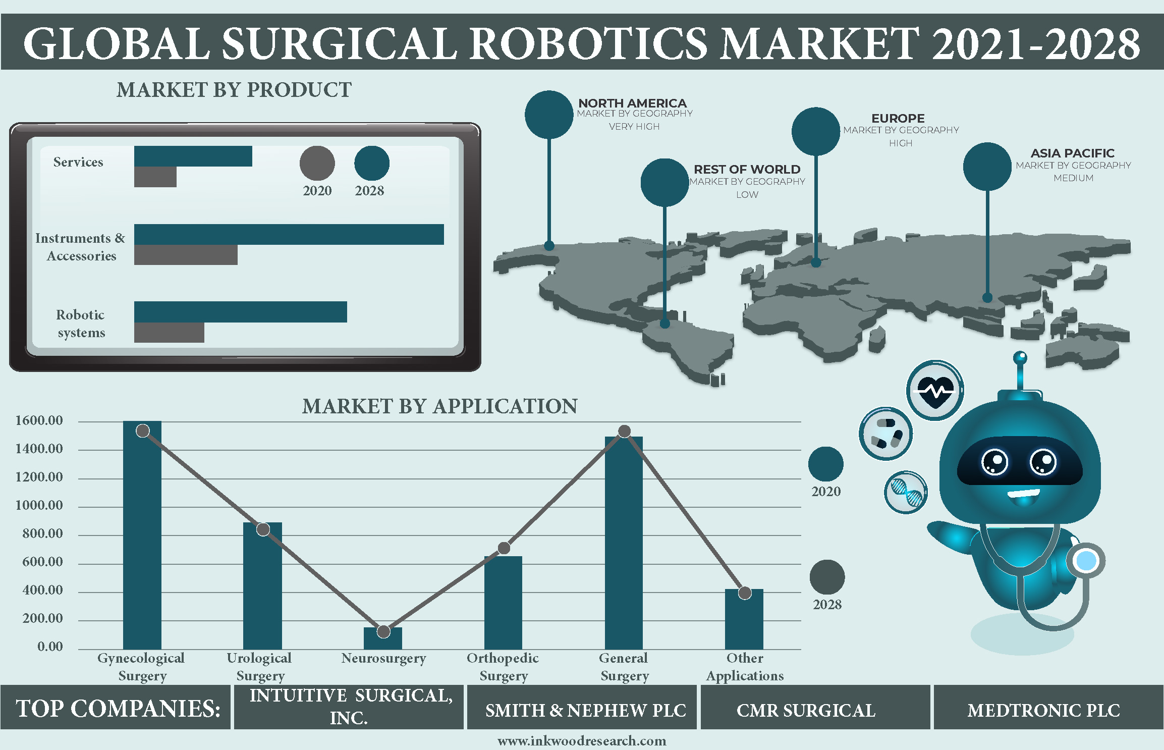 Advancements in Healthcare to boost Global Surgical Robotics Market
