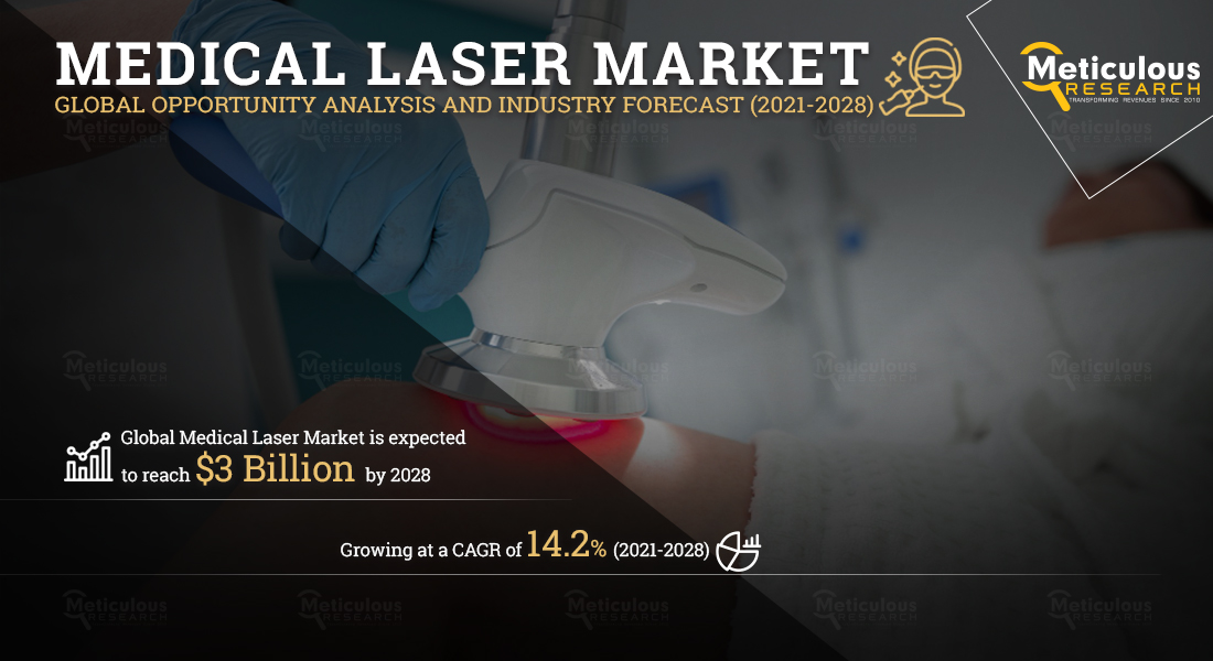 Medical Laser Market : Meticulous Research® Reveals Why This Market is Growing at a CAGR of 14.2% to Reach $3 Billion by 2028