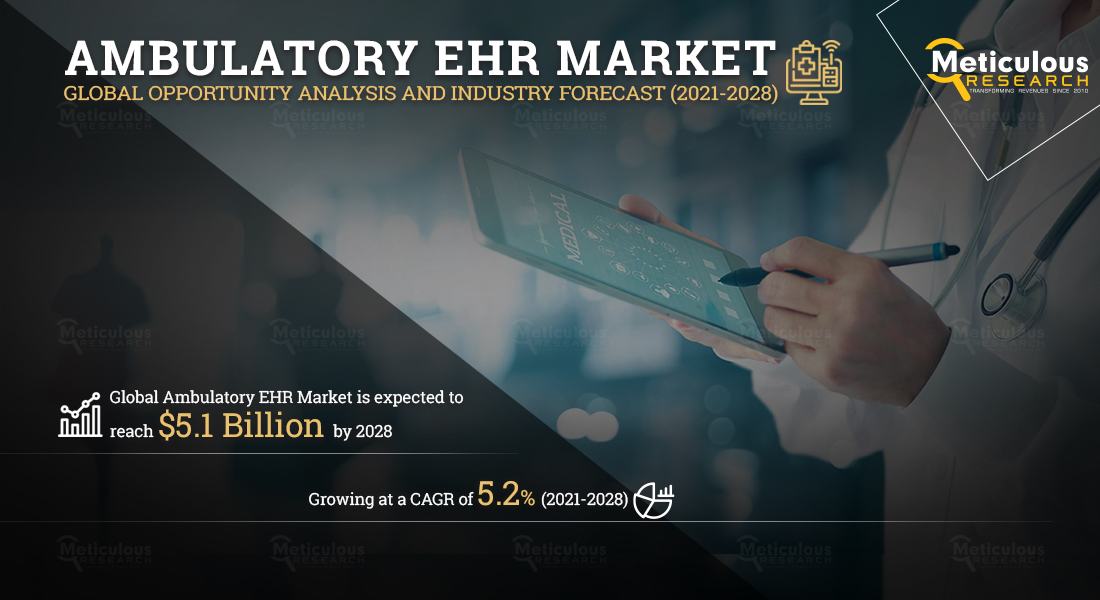 Ambulatory EHR Market: METICULOUS RESEARCH® REVEALS WHY THIS MARKET IS GROWING AT A CAGR OF 5.2% TO REACH $5.1 BILLION BY 2028