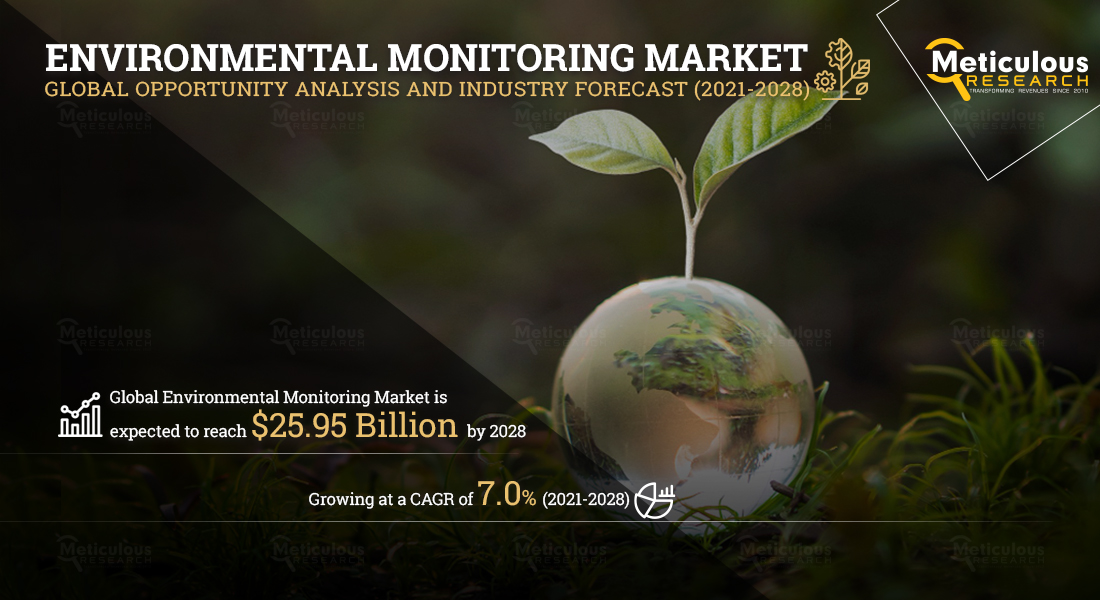 Environmental Monitoring Market: Meticulous Research® Reveals Why This Market is Growing at a CAGR of 7.0% to Reach $25.95 Billion by 2028
