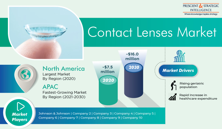 Contact Lenses Market Revenue to Be Doubled in Current Decade