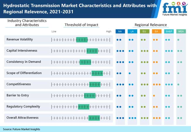 Hydrostatic Transmission Market Size is Estimated to Grow with a CAGR of 5.9% During 2021-2031| Includes COVID-19 Impact Analysis and Business Continuity Plan for New Normal