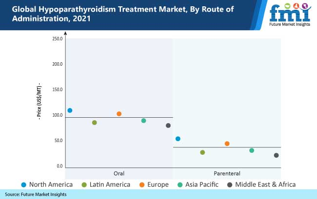 Hypoparathyroidism Treatment Market is estimated to reach a valuation of US$ 717.7 Mn in 2021, and is projected to CAGR of approximately 8% through 2031