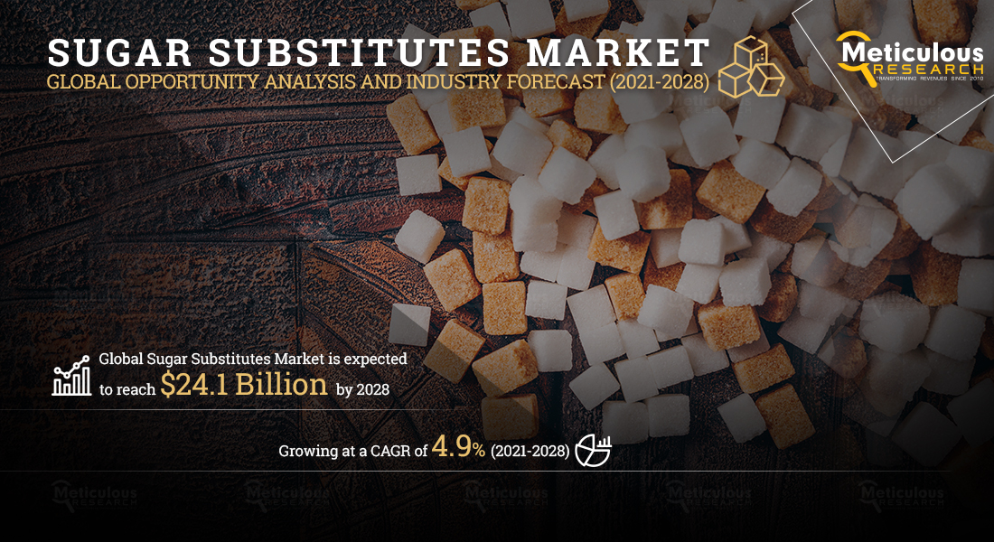 Sugar Substitutes Market: Meticulous Research® Reveals Why This Market Is Expected to Grow at a CAGR of 4.9% from 2021 to 2028 to Reach $24.1 Billion by 2028