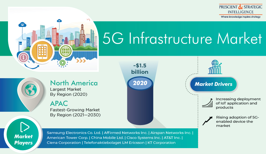 North American 5G Infrastructure Market to Expand Massively in Future