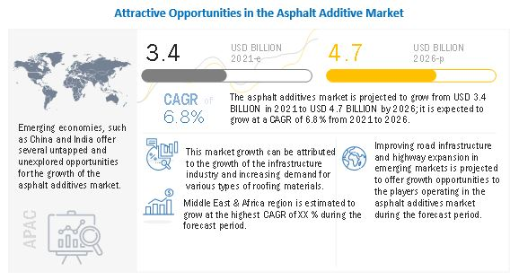 Nouryon (Netherlands) and Kraton Corporation (US) are the Leading Players in tha Asphalt Additive Market