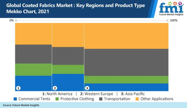 Insights on the Coated Fabrics Market to 2031 - Key Trends and Drivers - Futuremarketinsights.com