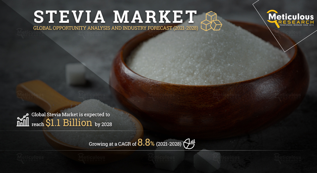Stevia Market: Meticulous Research® Reveals Why This Market Is Expected to Grow at a CAGR of 8.8% from 2021 to 2028 to Reach $1.1 Billion by 2028