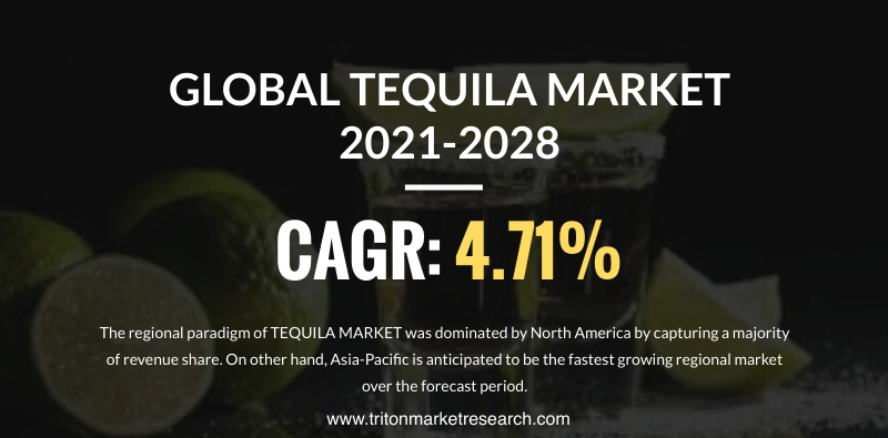 The Global Tequila Market Calculated to Progress at $18118.38 Million by 2028
