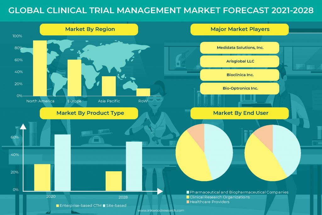 R&D will surge potential in the Global Clinical Trial Management Market
