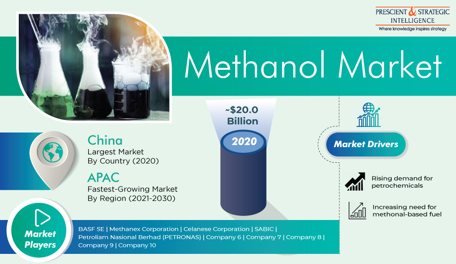 Growing Petrochemical Industry Driving Methanol Market Growth