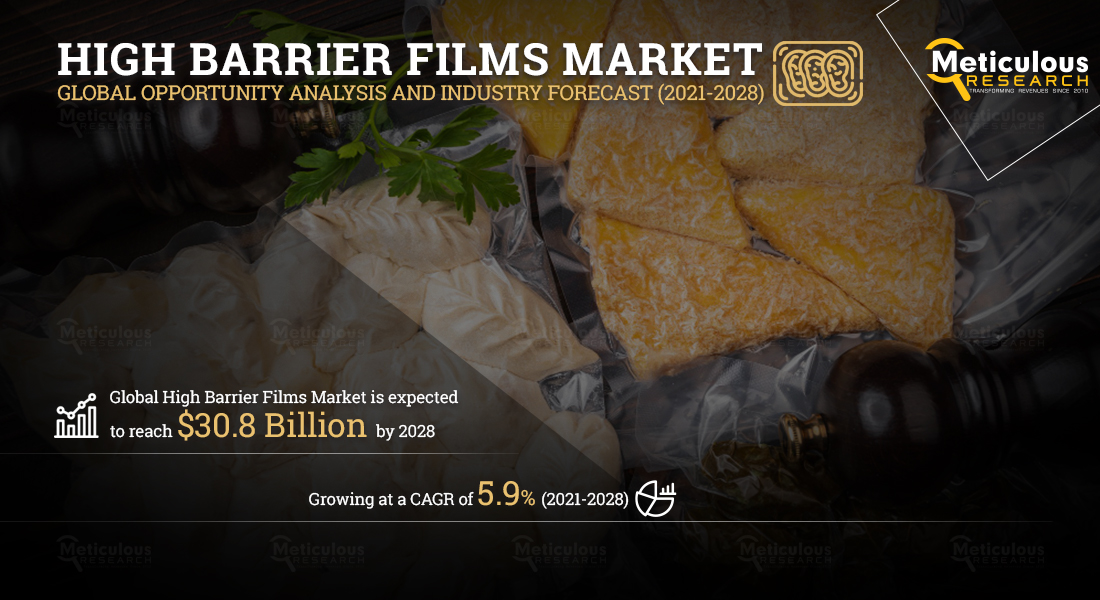 The High Barrier Films Market for Food Packaging: Meticulous Research® Reveals Why the Market Is Expected to Reach $30.8 billion by 2028, at a CAGR of 5.9%.