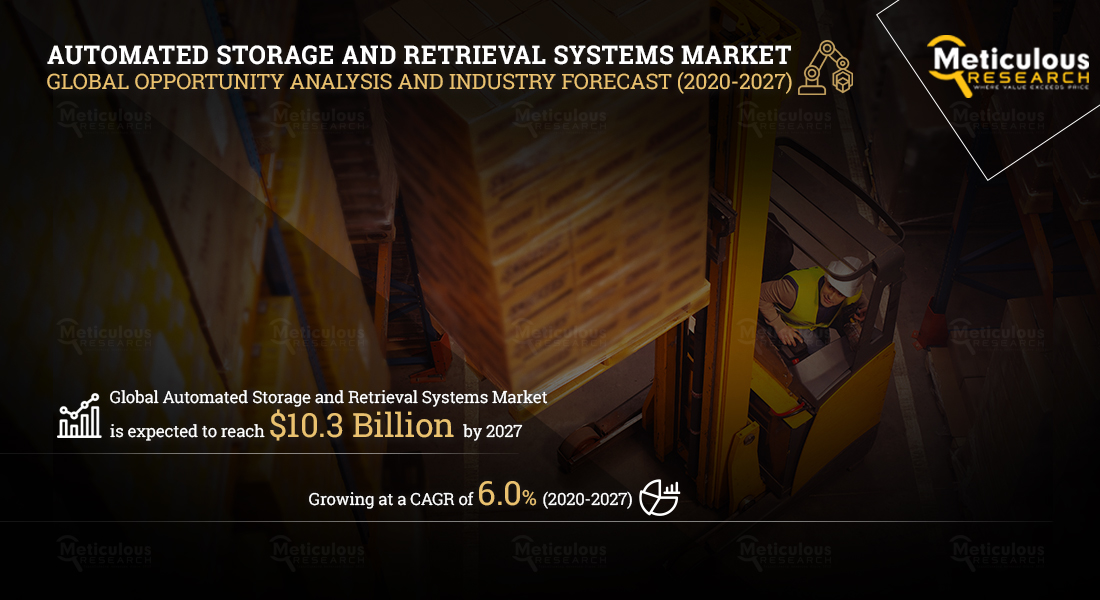 Automated Storage and Retrieval Systems (ASRS) Market: Meticulous Research® Reveals why this Market is Expected to Reach $10.3 Billion by 2027 at a CAGR of 6.0%.