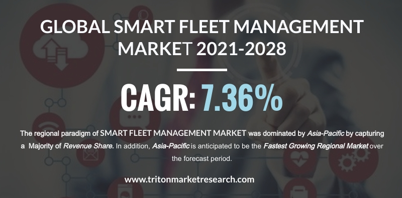 The Global Smart Fleet Management Market to Amount to $599.18 Billion by 2028