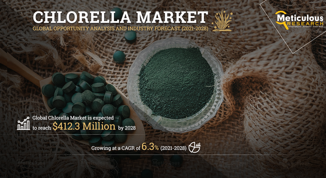 Chlorella Market: Meticulous Research® Reveals Why This Market is Growing at a CAGR of 6.3% to reach $412.3 Million by 2028