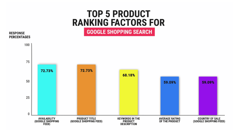 New Ecommerce SEO Study Reveals the Most Important Ranking Factors for Products in Google Shopping and Google Search