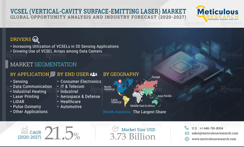 Meticulous Research Reveals Why the VCSEL Market Is Expected to Record a CAGR of 21.5% and Reach $3.73 billion by 2027