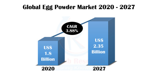 Egg Powder Market, Impact of COVID-19, By Product, Companies, Global Forecast by 2027 - Renub Research