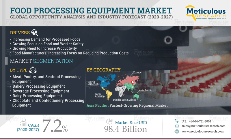 Food Processing Equipment Market: Meticulous Research® Uncovers the Reasons for Market Growth at a CAGR of 7.2% to Reach $98.4 Billion by 2027
