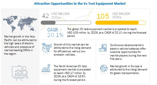 EV Test Equipment Market to Witness Astonishing Growth by 2026