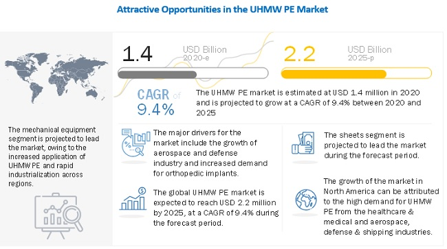 Ultra-High Molecular Weight Polyethylene Market worth $2.2 billion by 2025