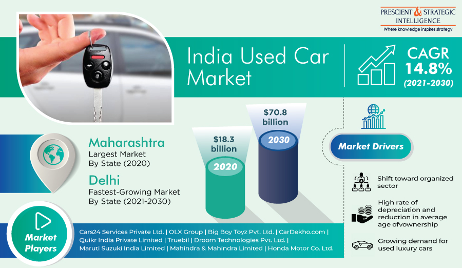 Indian Used Car Market - Maharashtra Was the Largest Market in 2020 and Delhi to be the Fastest Growing State in Coming Years, says P&S Intelligence