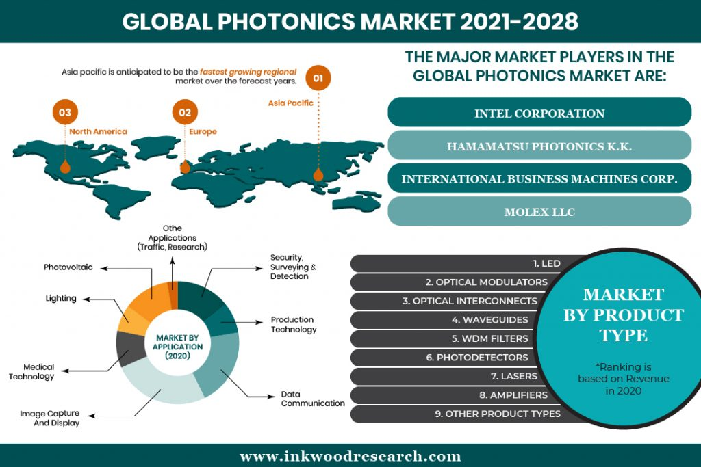 Demand from Silicon segment to boost the Global Photonics Market