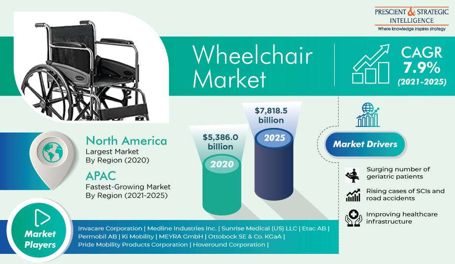 Global Wheelchair Market is Expected to Grow at a CAGR of 7.9% during 2021–2025