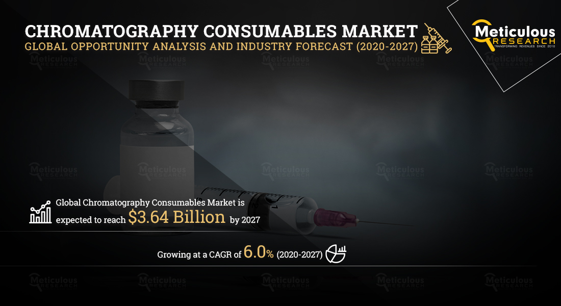 Chromatography Consumables Market: Meticulous Research Reveals Why This Market is growing at a CAGR of 6.0% to reach $3.64 billion by 2027