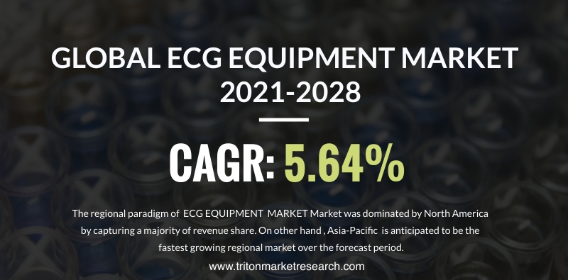 The Global ECG Equipment Market to Amount to $8900.9 Million by 2028
