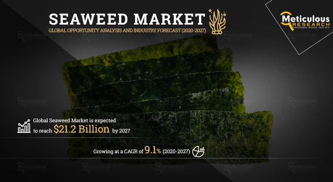 The Seaweed Market: Meticulous Research® Reveals Why the Market Is Expected to Reach $21.2 Billion by 2027 at a CAGR of 9.1%.