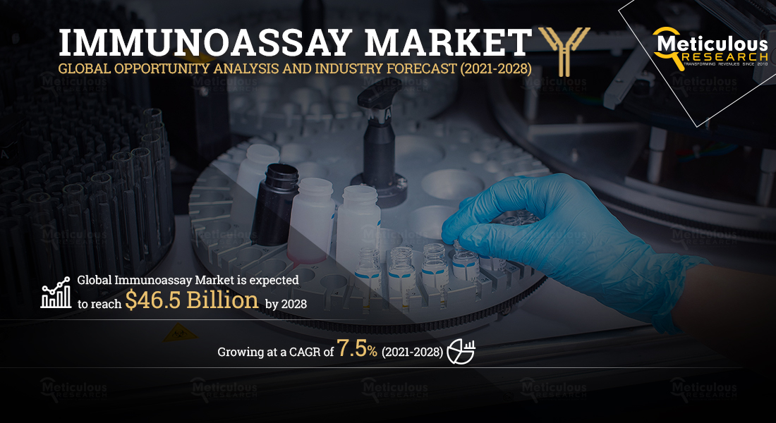 Immunoassay Market: Meticulous Research® Reveals Why This Market is Growing at a CAGR of 7.5% to Reach $46.5 Billion by 2028